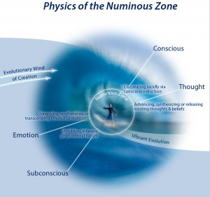 The Numinous Zone